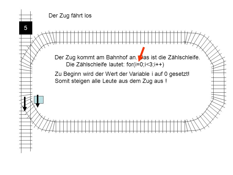 Der Zug fährt los 5. Der Zug kommt am Bahnhof an. Das ist die Zählschleife. Die Zählschleife lautet: for(i=0;i<3;i++)