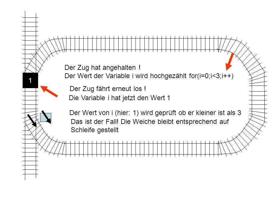 Der Zug hat angehalten ! Der Wert der Variable i wird hochgezählt for(i=0;i<3;i++) 1. Der Zug fährt erneut los !
