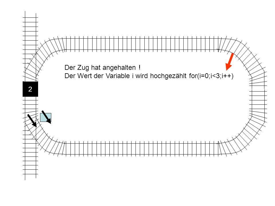 Der Zug hat angehalten ! Der Wert der Variable i wird hochgezählt for(i=0;i<3;i++) 2