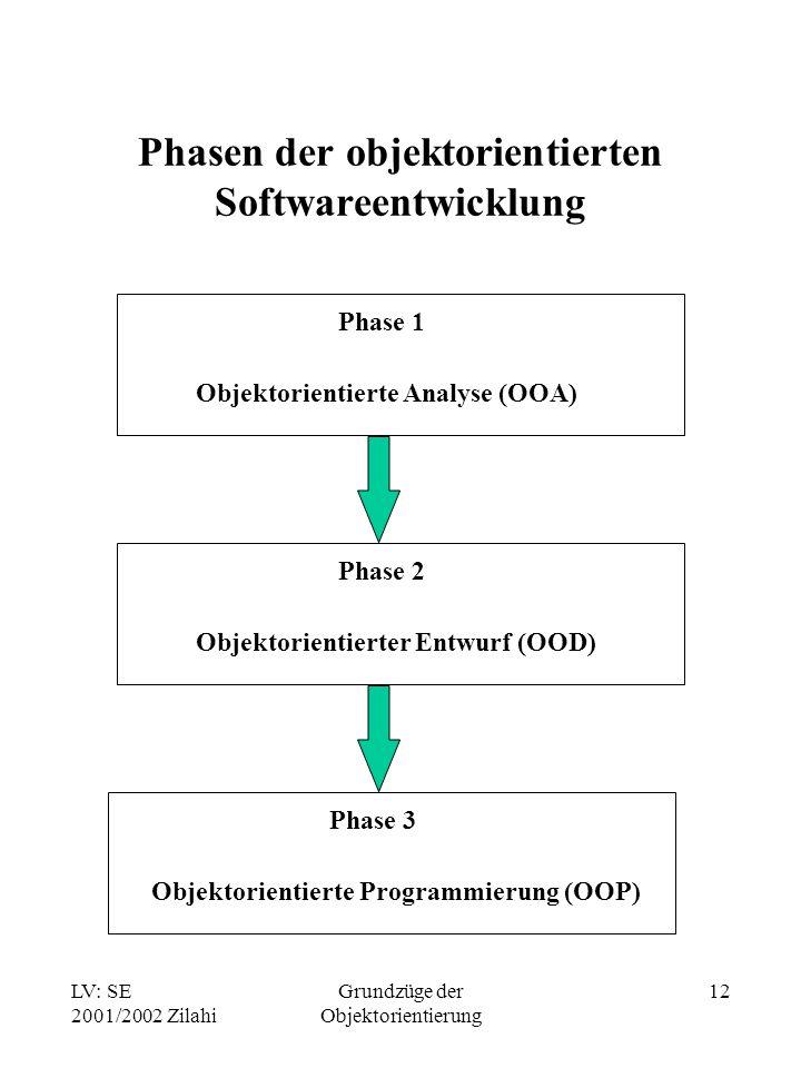 Phasen der objektorientierten Softwareentwicklung