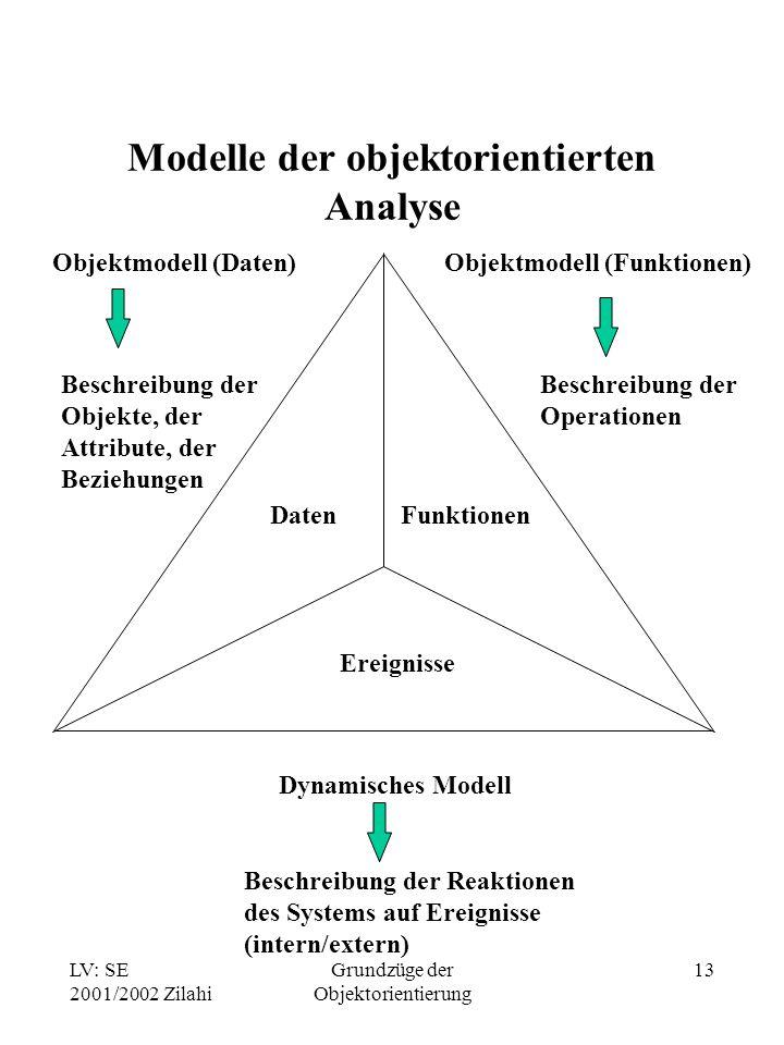 Modelle der objektorientierten Analyse