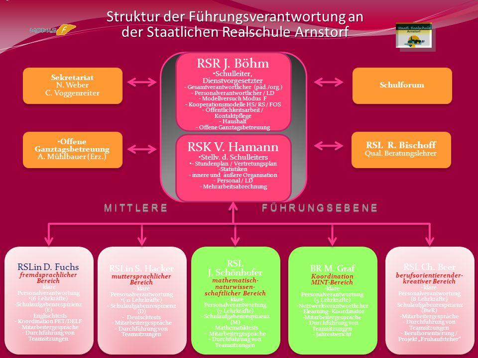 Struktur der Führungsverantwortung an der Staatlichen Realschule Arnstorf