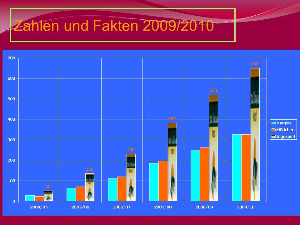 Zahlen und Fakten 2009/2010 Gründung der Realschule 2004: 650 Schüler, 24 Klassen, 17 Gemeinden: 325 Mädchen / 325 Jungen.