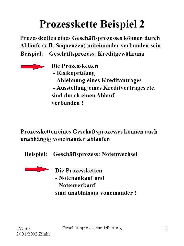 Prozesskette Beispiel 2