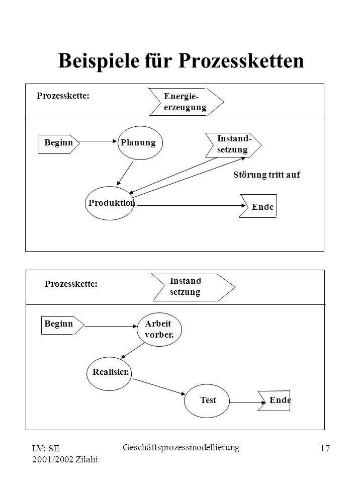 Beispiele für Prozessketten