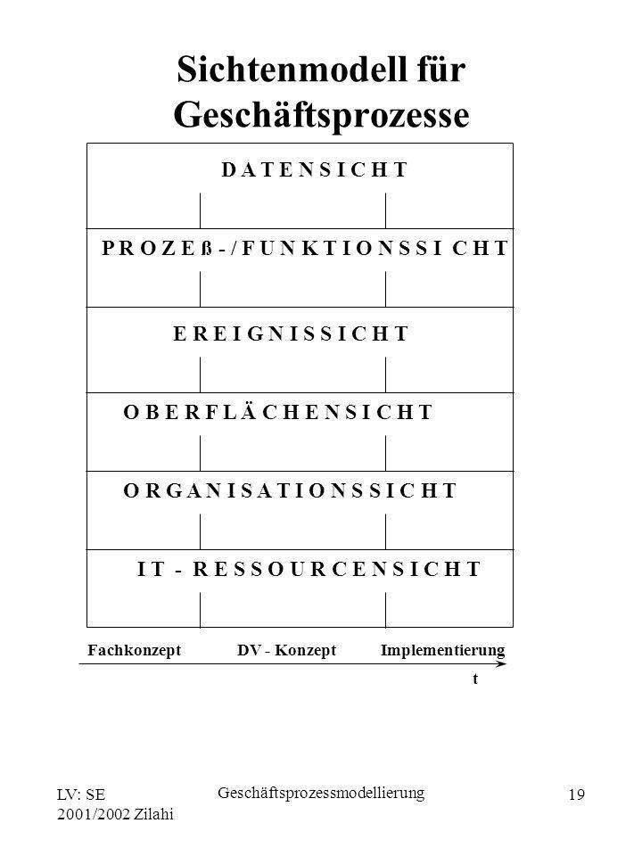 Sichtenmodell für Geschäftsprozesse