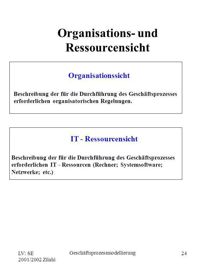 Organisations- und Ressourcensicht