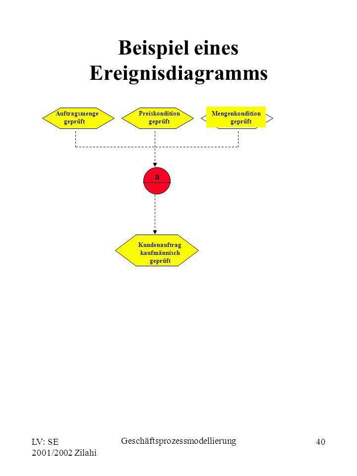 Beispiel eines Ereignisdiagramms