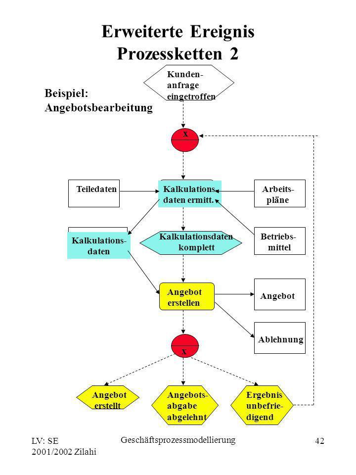Erweiterte Ereignis Prozessketten 2