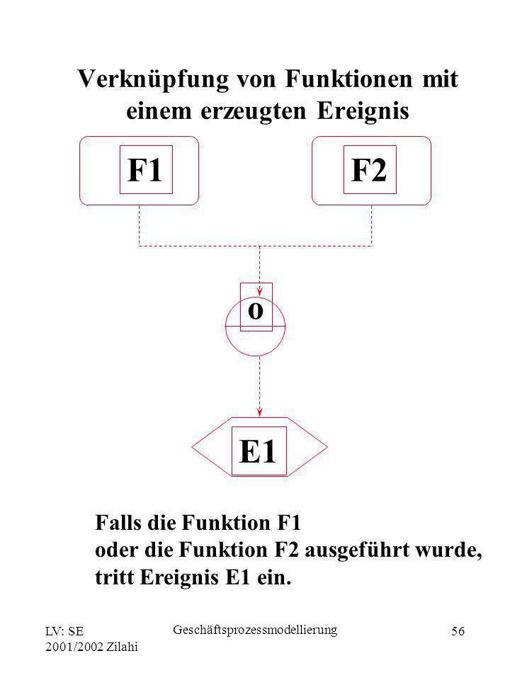 Verknüpfung von Funktionen mit einem erzeugten Ereignis