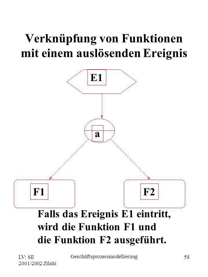 Verknüpfung von Funktionen mit einem auslösenden Ereignis