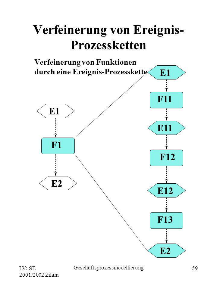 Verfeinerung von Ereignis-Prozessketten