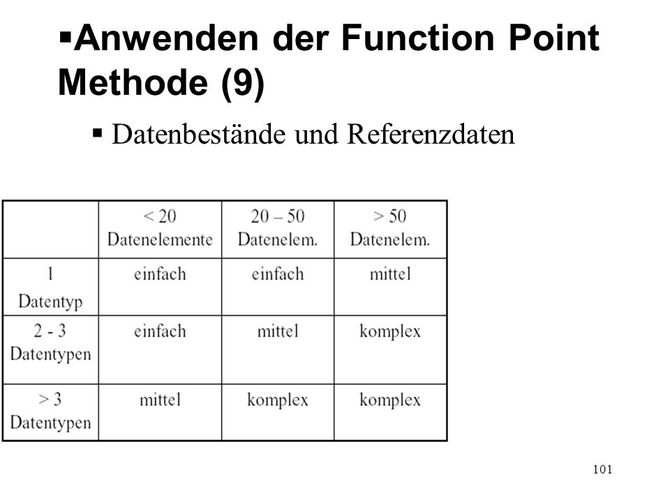 Anwenden der Function Point Methode (9)