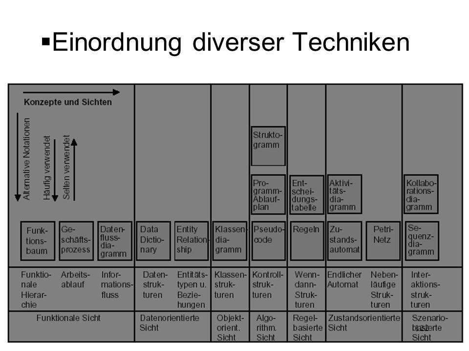 Einordnung diverser Techniken