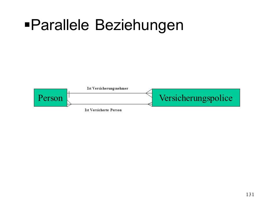 Parallele Beziehungen