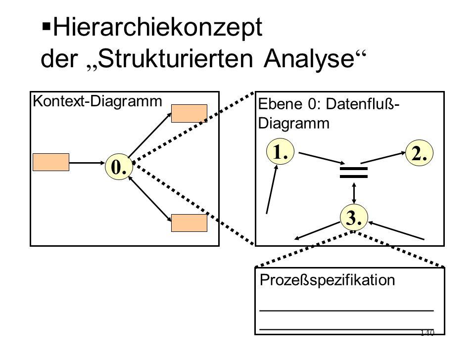 """Hierarchiekonzept der """"Strukturierten Analyse"""