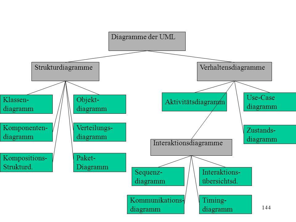 Diagramme der UML Strukturdiagramme. Verhaltensdiagramme. Aktivitätsdiagramm. Use-Case. diagramm.