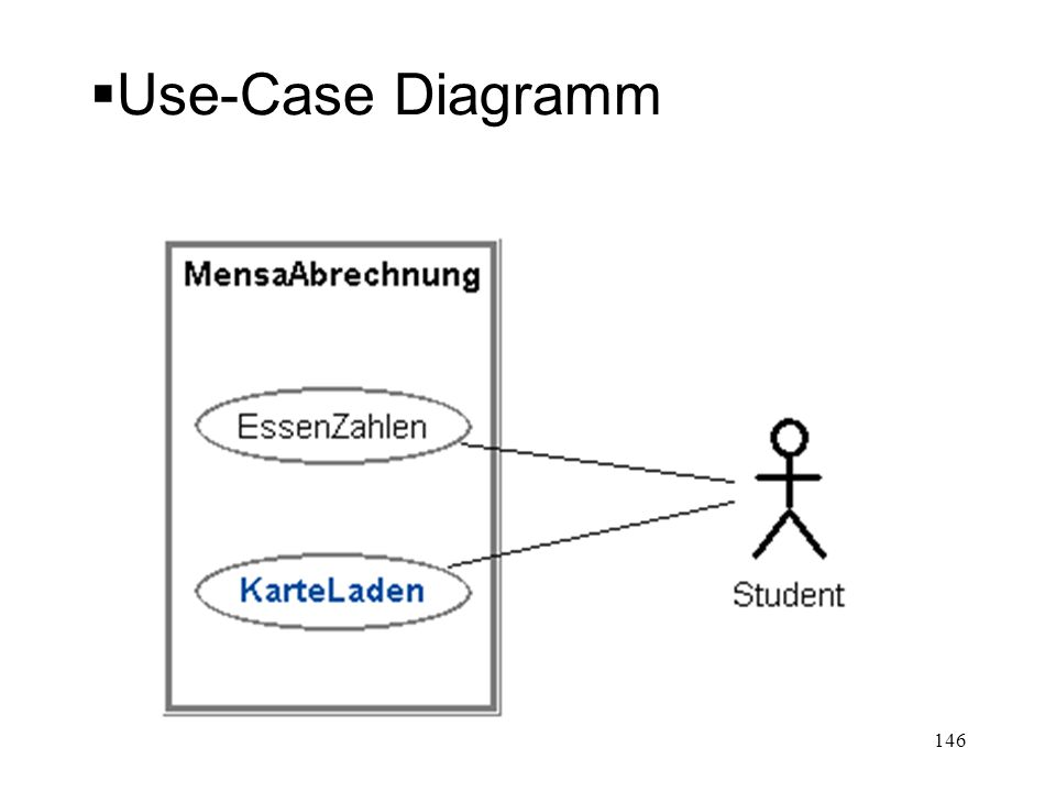 Use-Case Diagramm