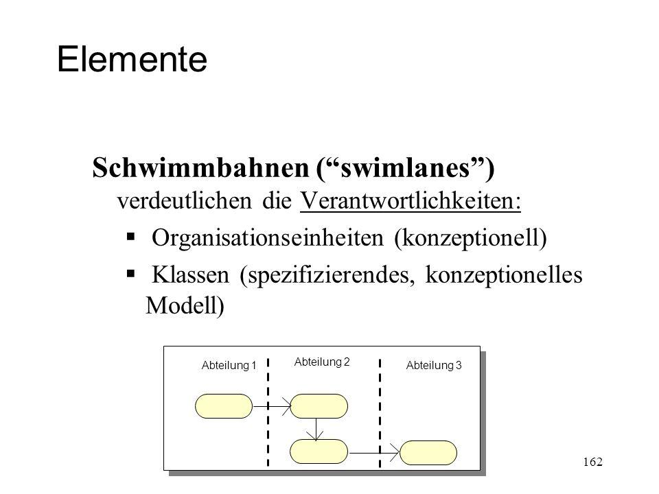 Elemente Schwimmbahnen ( swimlanes ) verdeutlichen die Verantwortlichkeiten: Organisationseinheiten (konzeptionell)