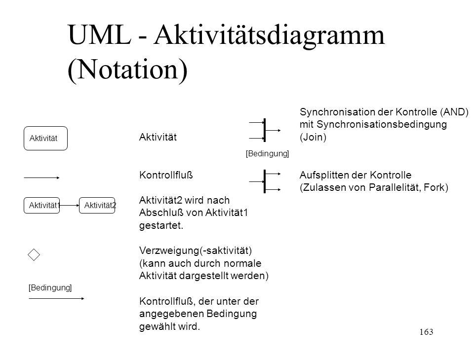UML - Aktivitätsdiagramm (Notation)