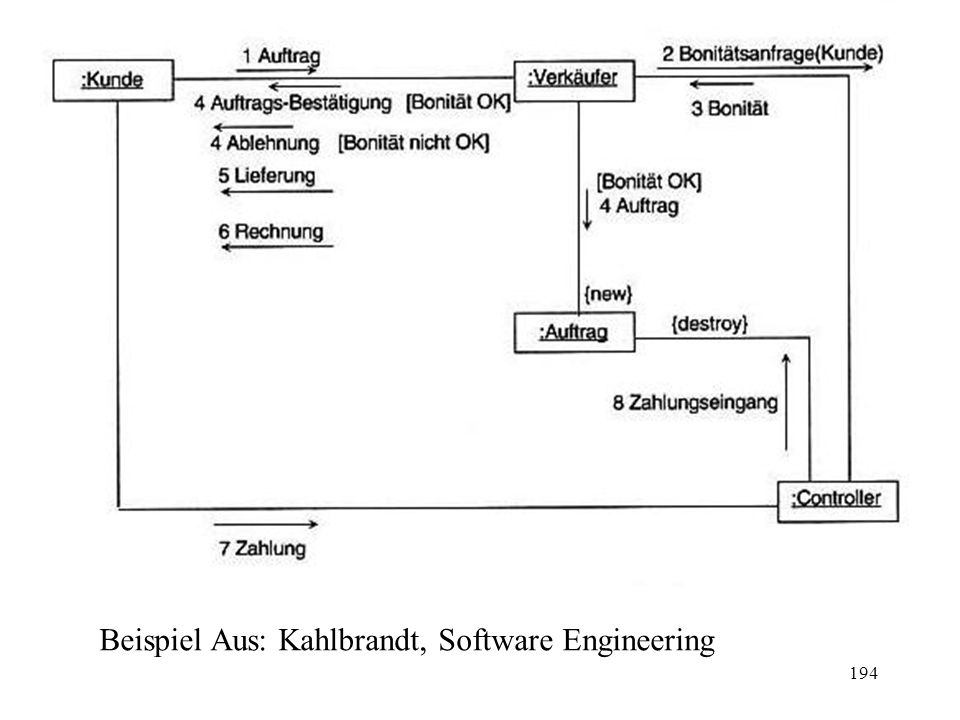 Beispiel Aus: Kahlbrandt, Software Engineering