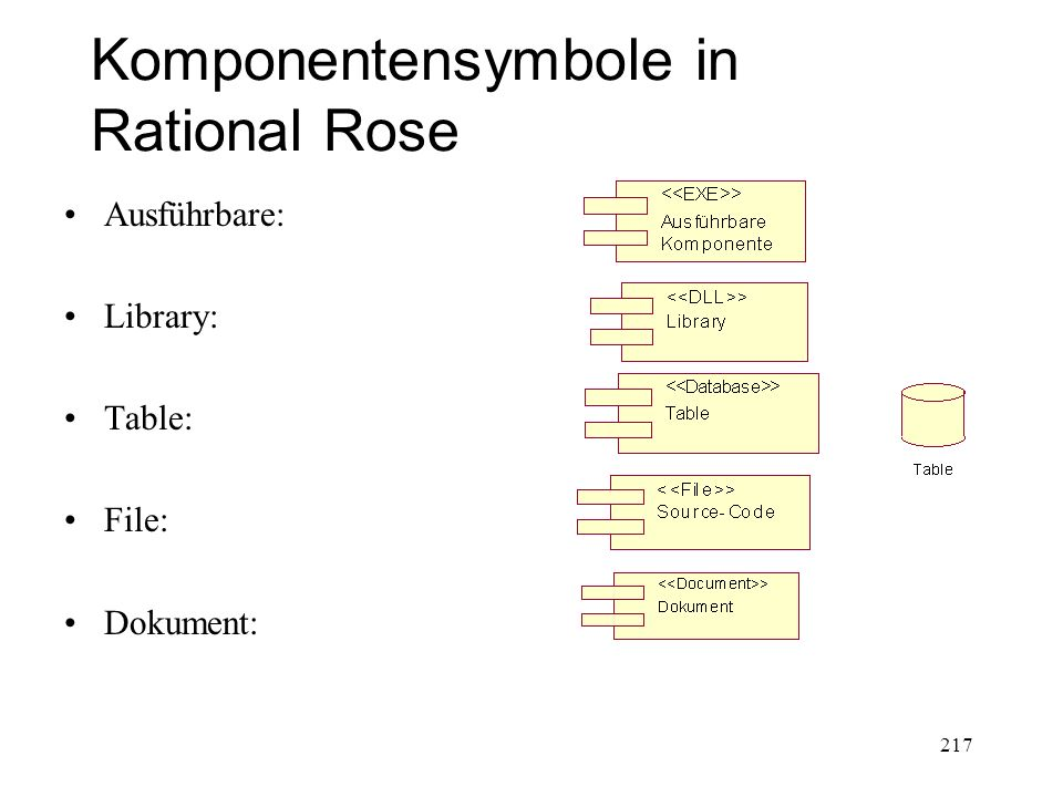 Komponentensymbole in Rational Rose
