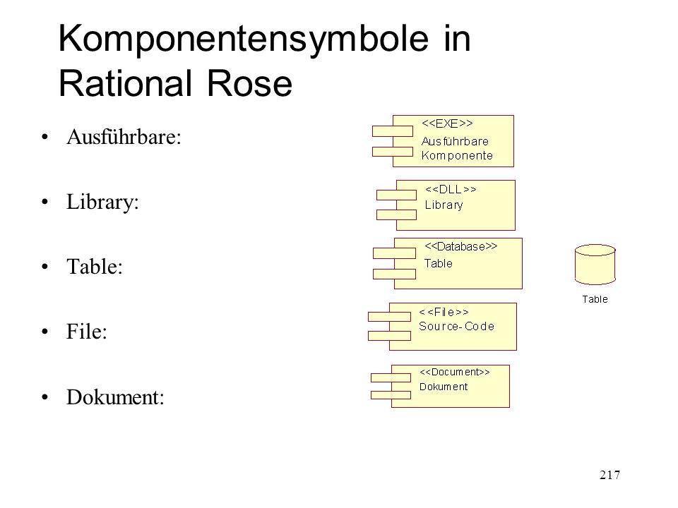 Komponentensymbole in Rational Rose