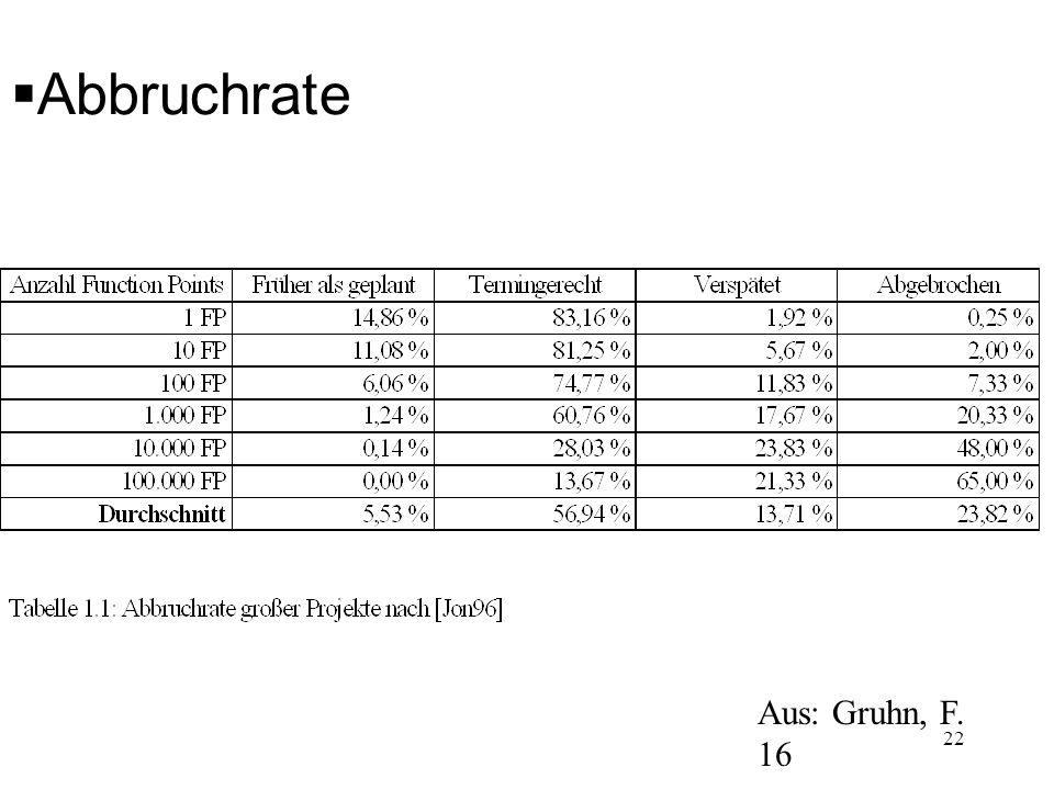 Abbruchrate Aus: Gruhn, F. 16