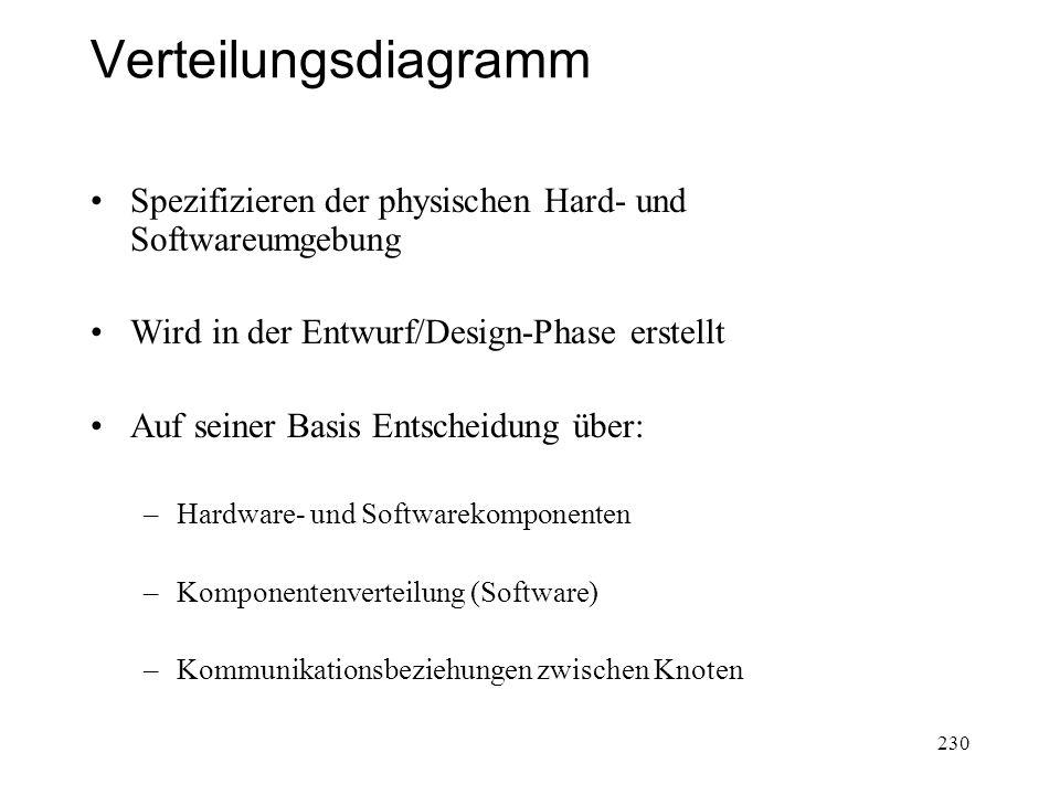 Verteilungsdiagramm Spezifizieren der physischen Hard- und Softwareumgebung. Wird in der Entwurf/Design-Phase erstellt.