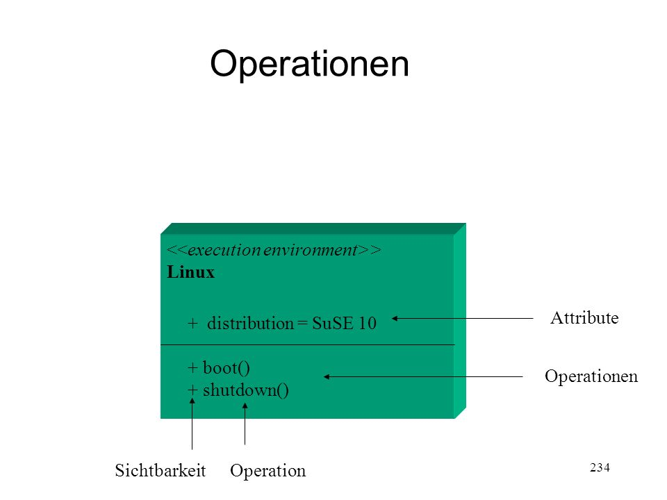 Operationen <<execution environment>> Linux Attribute