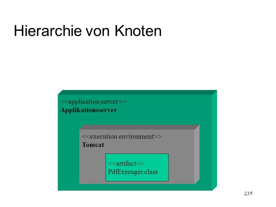 Hierarchie von Knoten <<application server >>