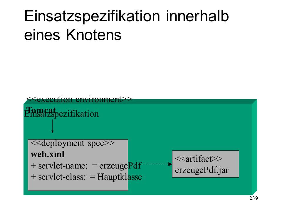 Einsatzspezifikation innerhalb eines Knotens