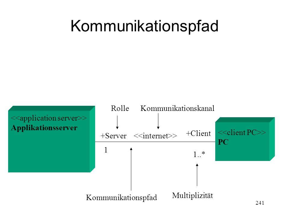 Kommunikationspfad Rolle Kommunikationskanal
