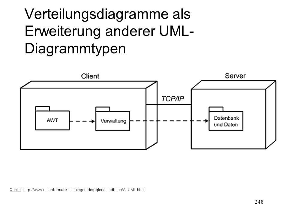 Verteilungsdiagramme als Erweiterung anderer UML-Diagrammtypen