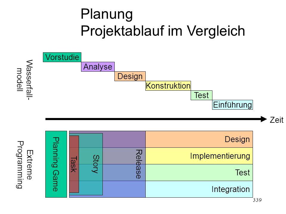 Projektablauf im Vergleich