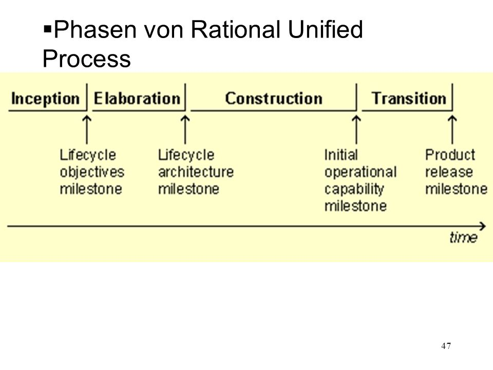 Phasen von Rational Unified Process