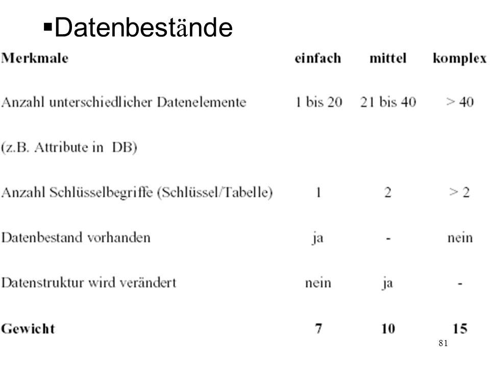 Datenbestände