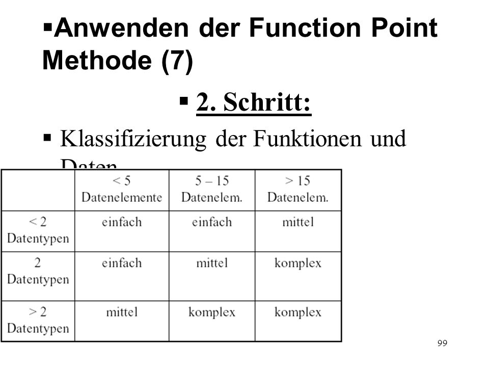 Anwenden der Function Point Methode (7)