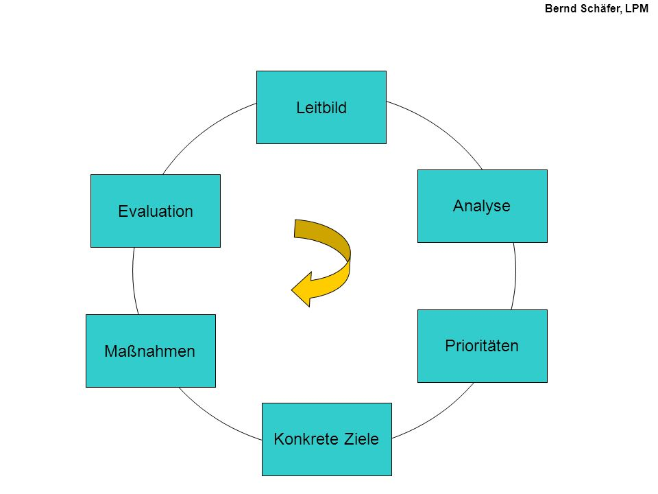 Leitbild Analyse Evaluation Prioritäten Maßnahmen Konkrete Ziele