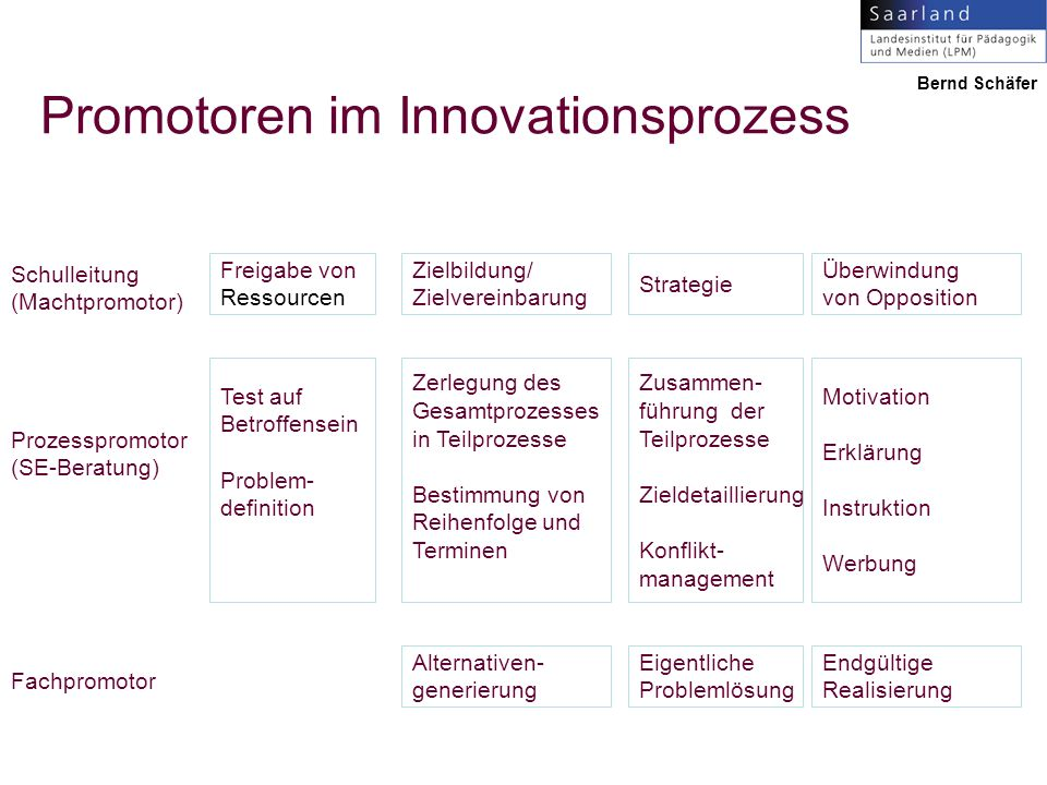 Promotoren im Innovationsprozess