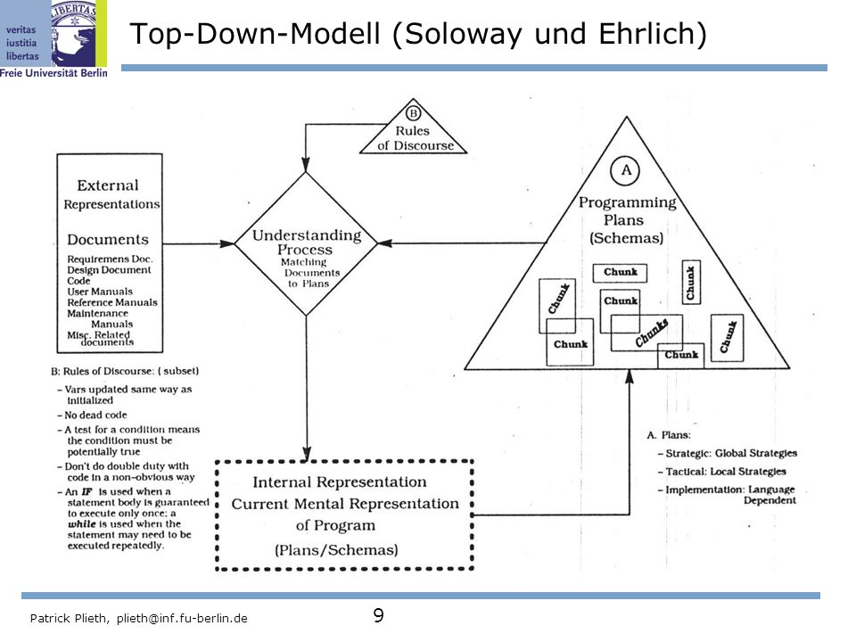 Top-Down-Modell (Soloway und Ehrlich)