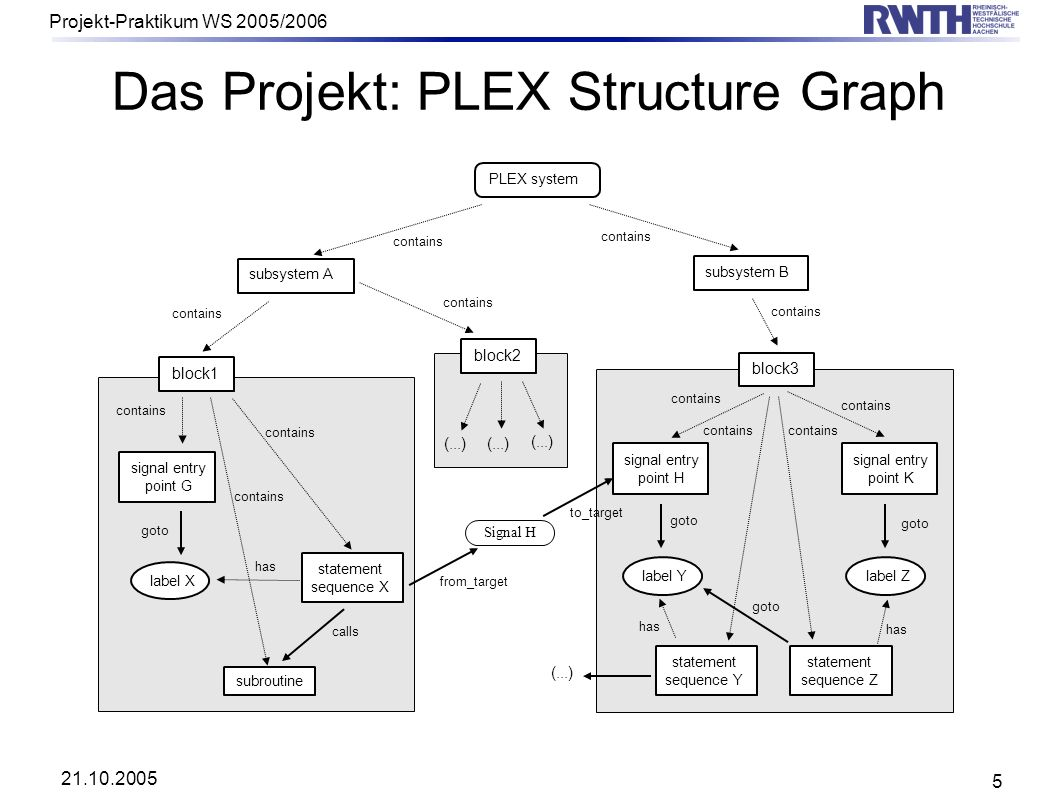Das Projekt: PLEX Structure Graph