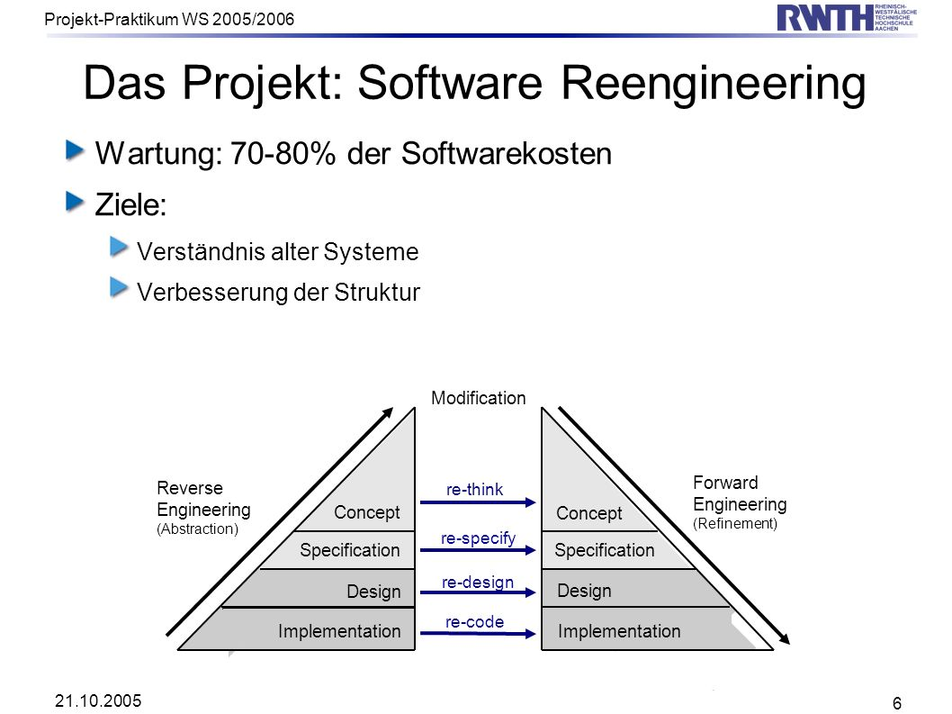 Das Projekt: Software Reengineering