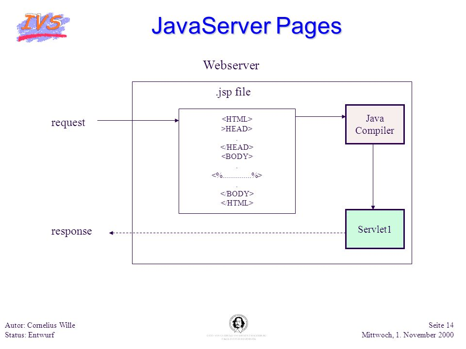 JavaServer Pages Webserver .jsp file request response Java Compiler
