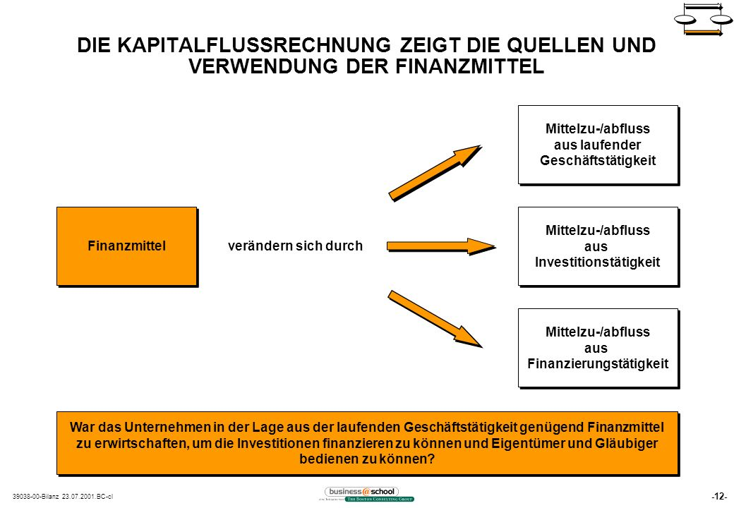 Investitionstätigkeit Finanzierungstätigkeit