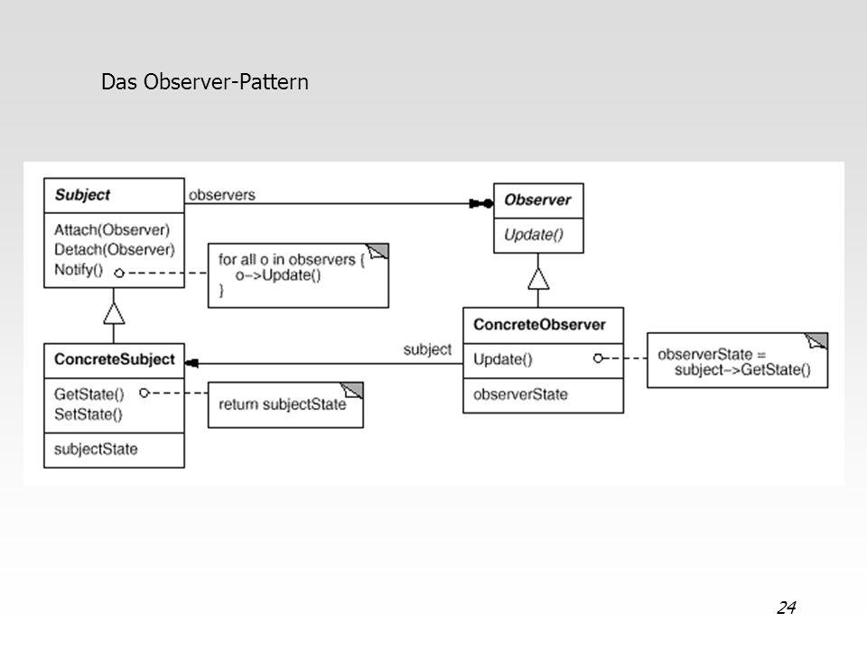 Das Observer-Pattern