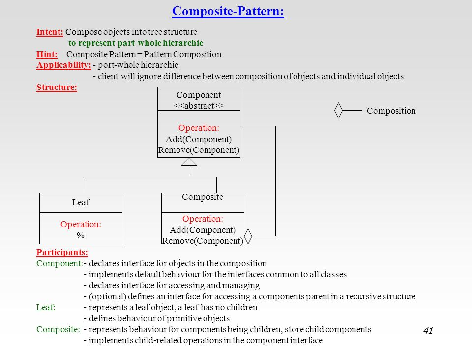 Composite Operation: Add(Component) Remove(Component)