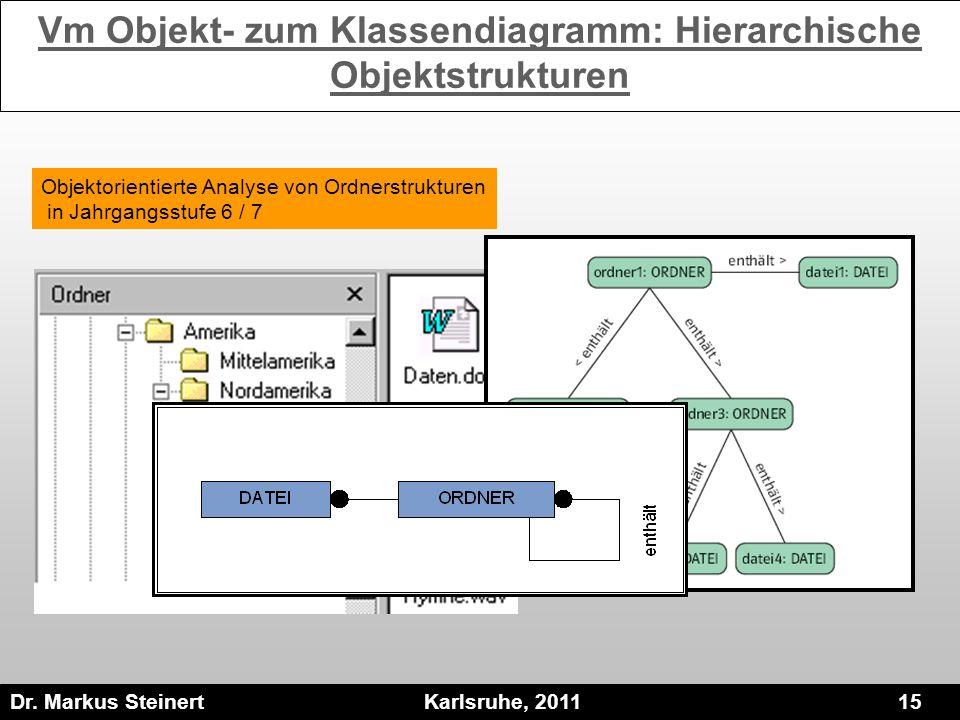 Vm Objekt- zum Klassendiagramm: Hierarchische Objektstrukturen