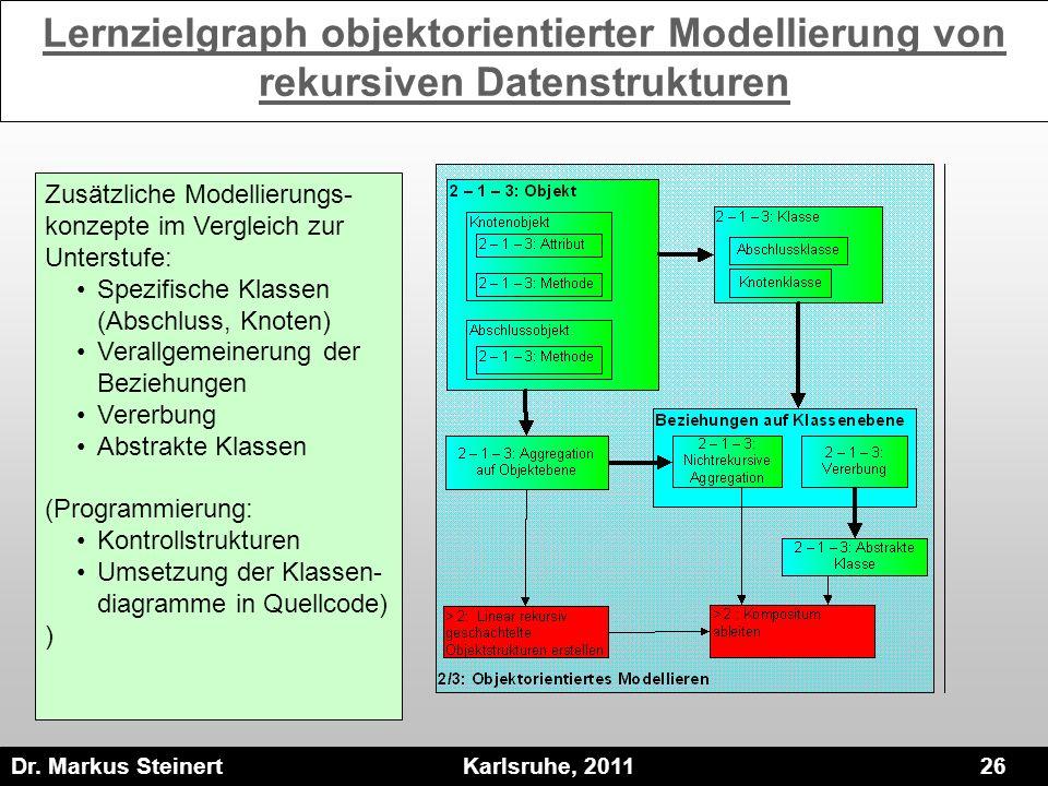Lernzielgraph objektorientierter Modellierung von rekursiven Datenstrukturen