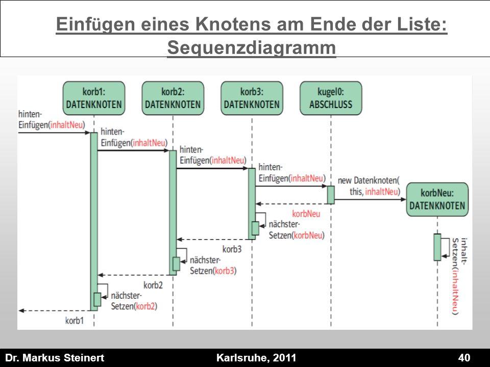 Einfügen eines Knotens am Ende der Liste: Sequenzdiagramm